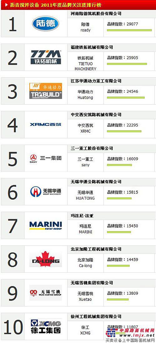 2011中国沥青搅拌设备品牌关注度TOP10排行榜