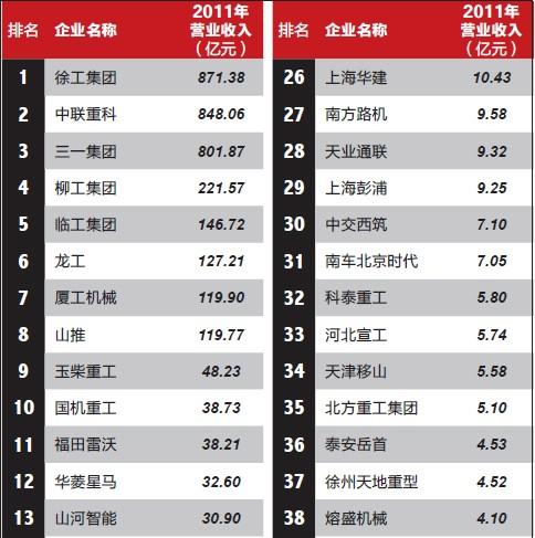 2012中国工程机械制造商50强出炉