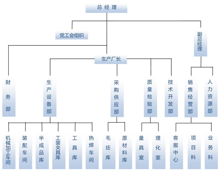 组织结构_走进罗兰_罗兰自控阀业(上海)有限公司